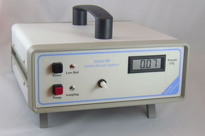 Carbon Dioxide analyzer 0-100%